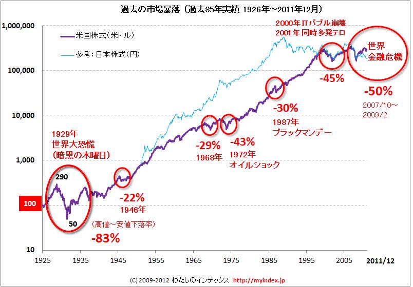 https://myindex.jp/img/study/kiki_2011.png